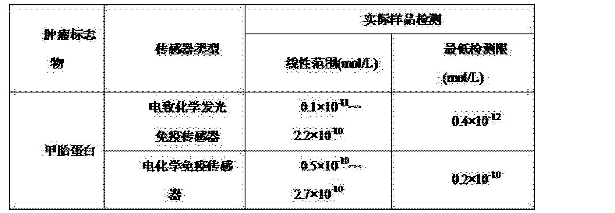 Figure CN102967706AD00091