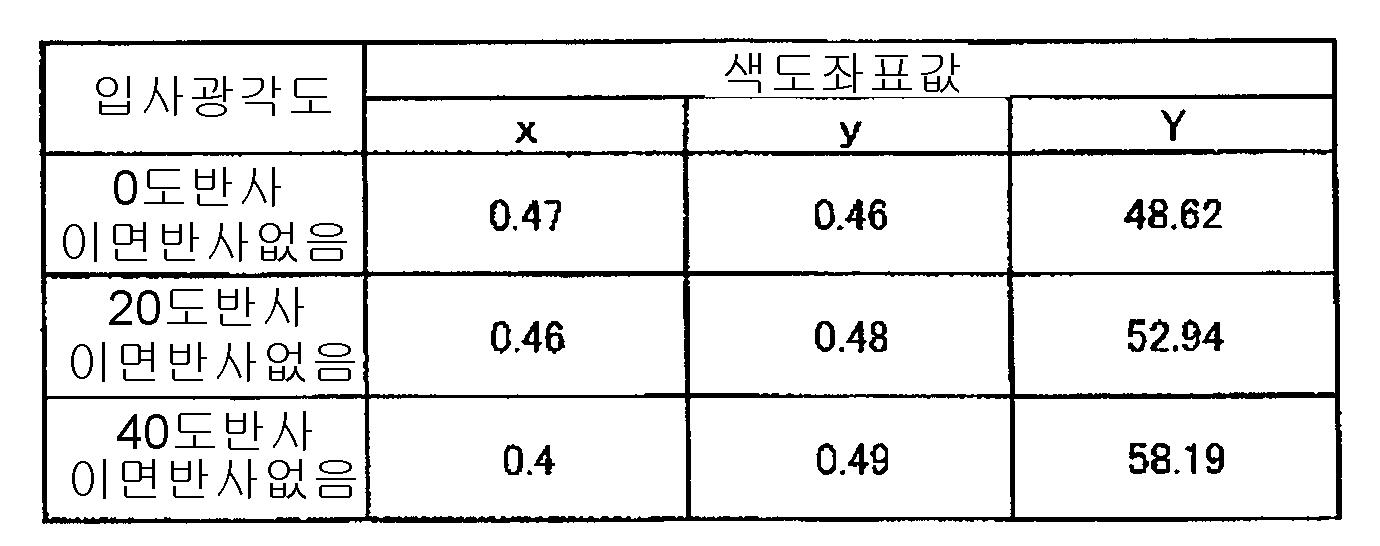 Figure 112007037727906-pct00006