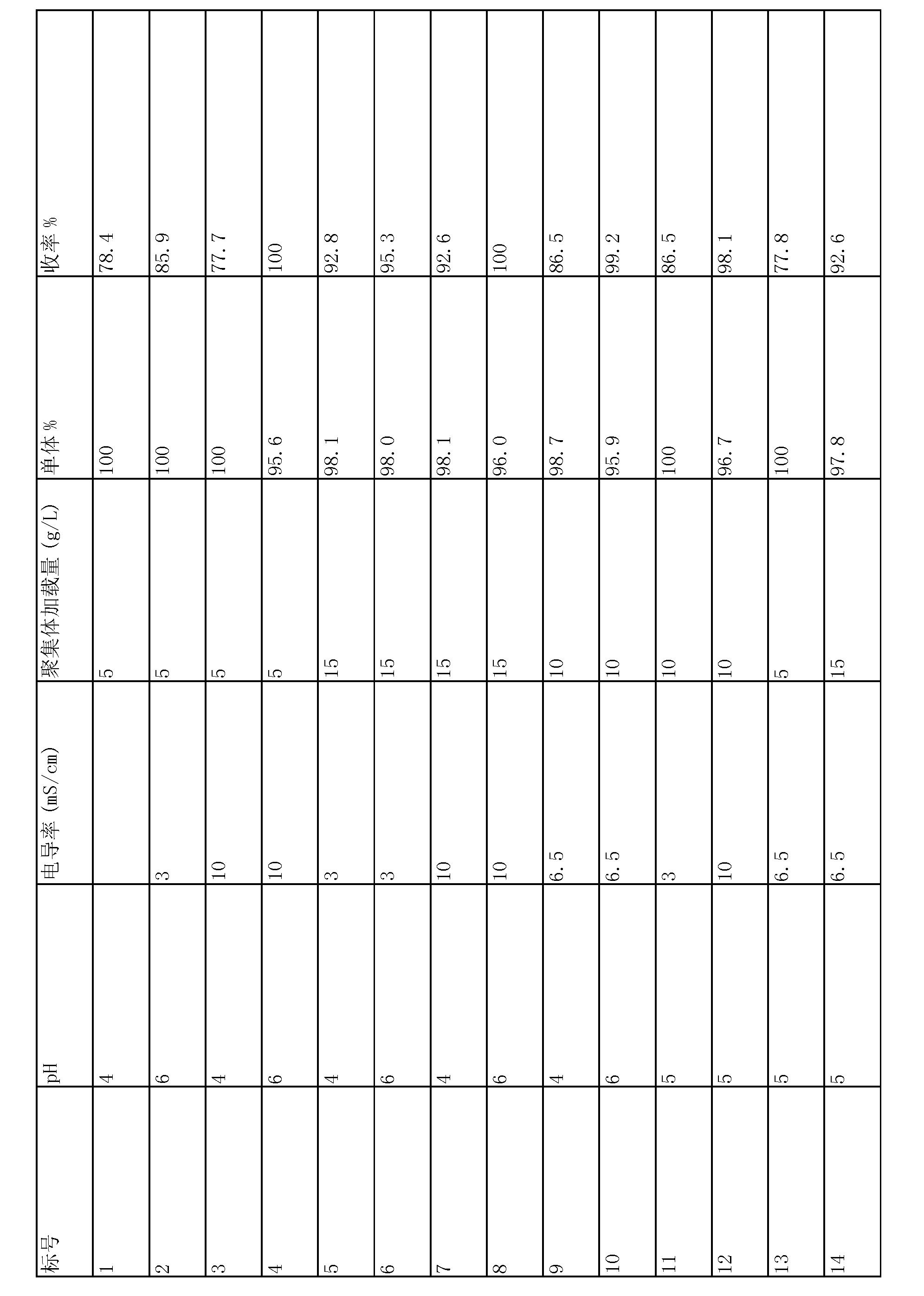 Figure CN103382215AD00291