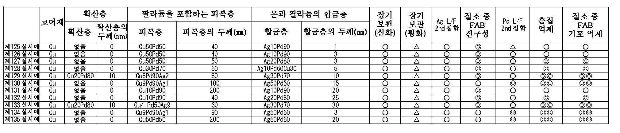 Figure 112010083363479-pct00005