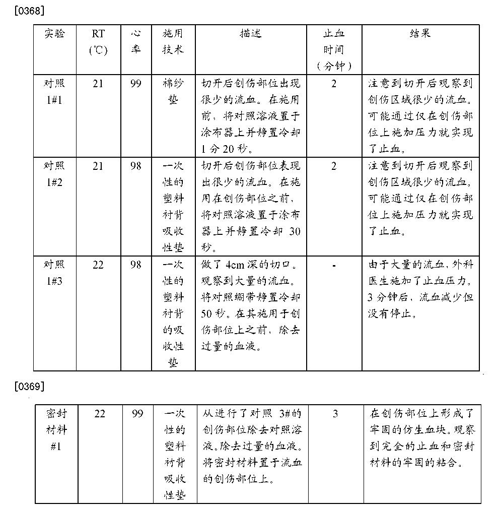 Figure CN102552967BD00391