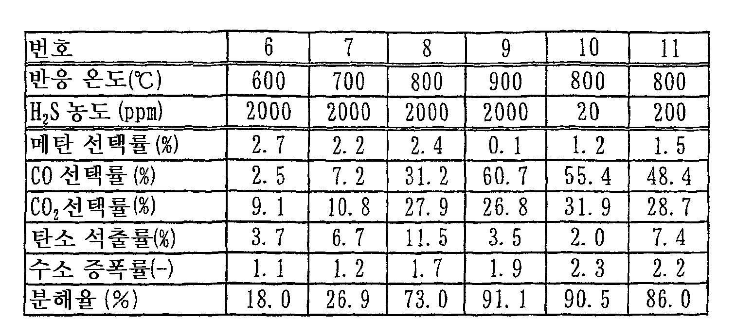 Figure 112010040851632-pct00002