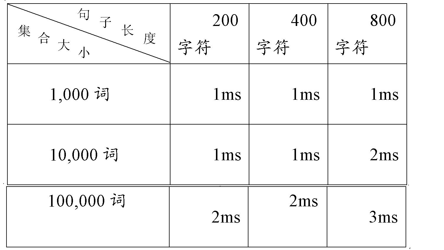 Figure CN102193914AD00152