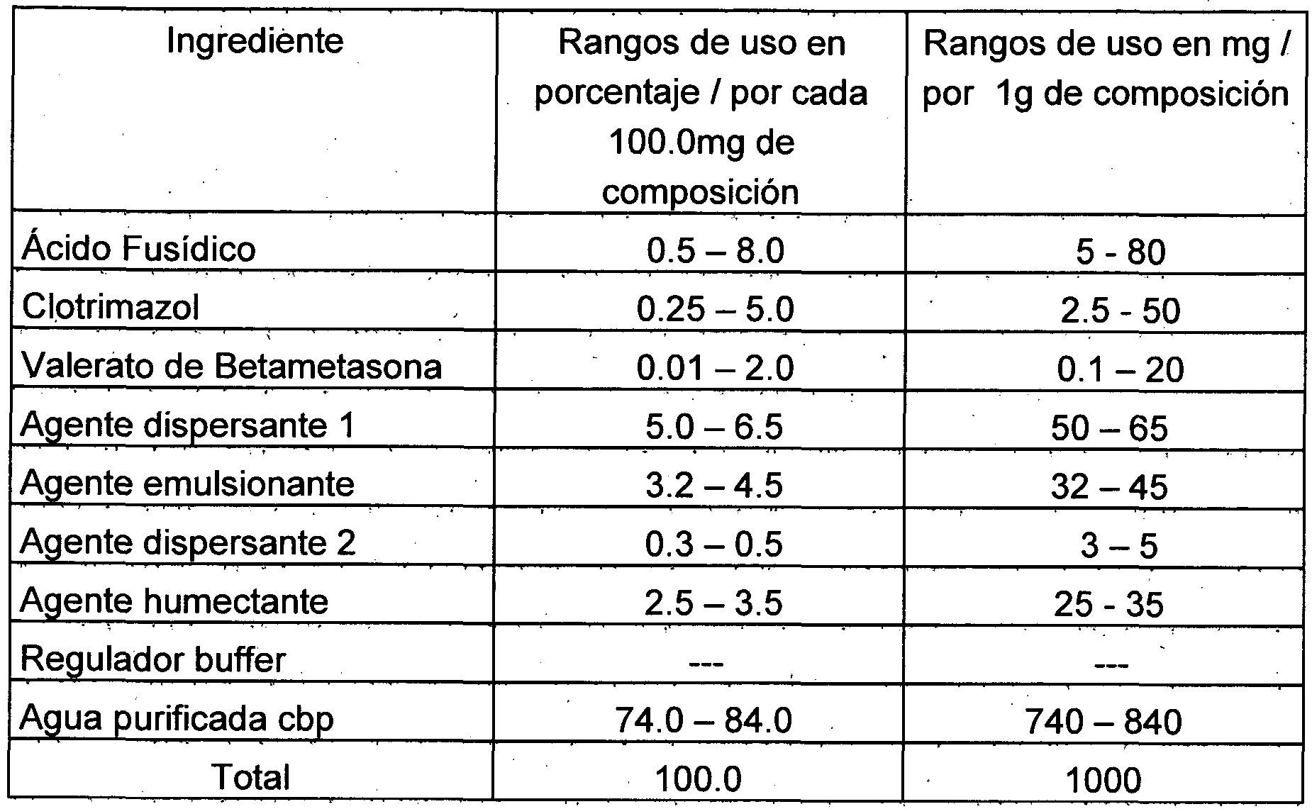 composicion del clotrimazol topico