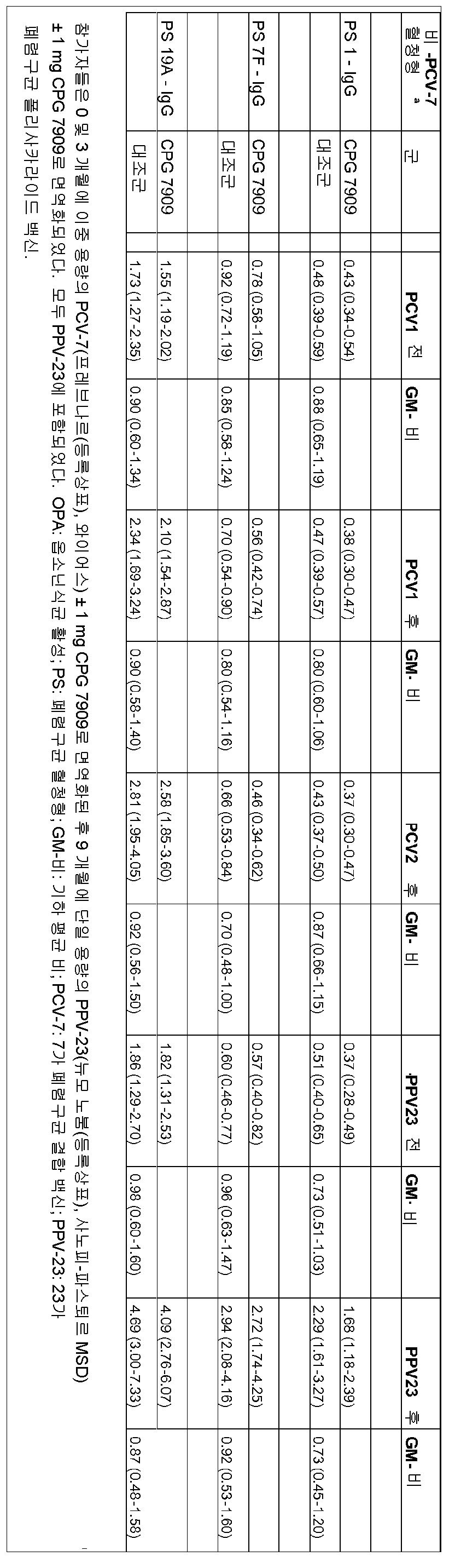 Figure 112011094751383-pct00002