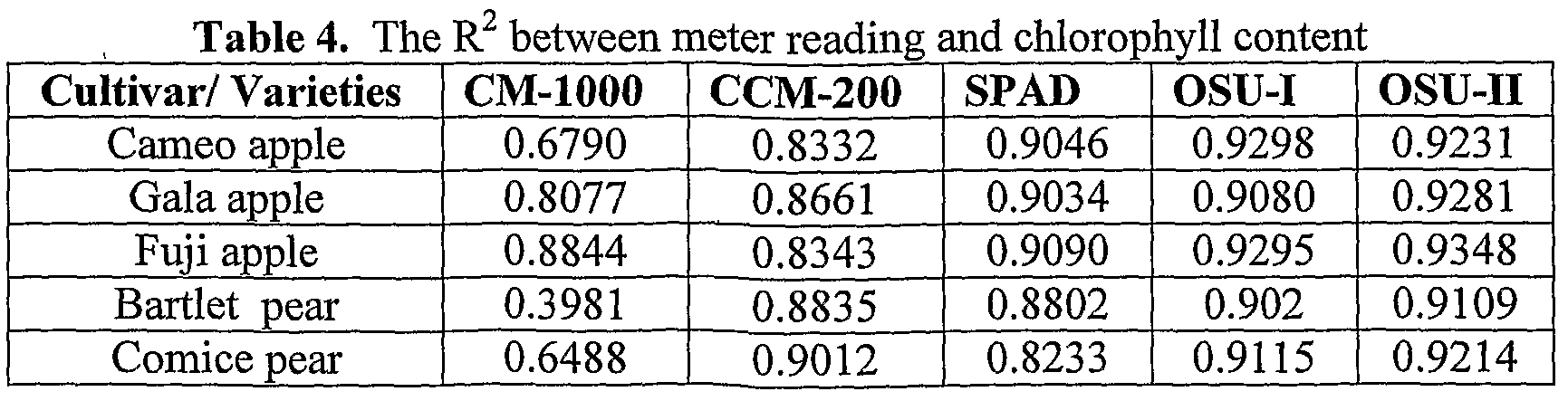 WO2007062196A2 - Portable meter to measure chlorophyll