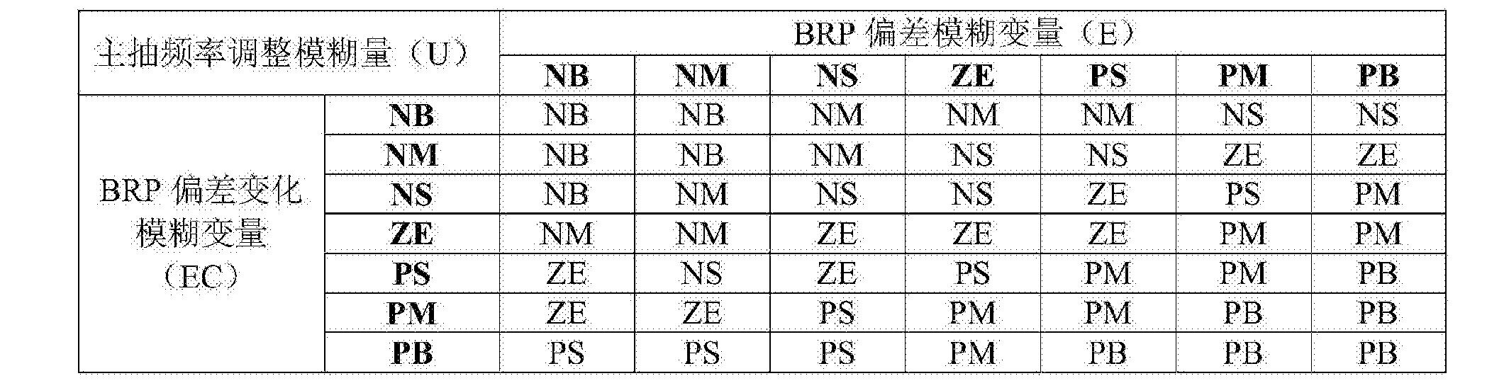 Figure CN105093928BC00032