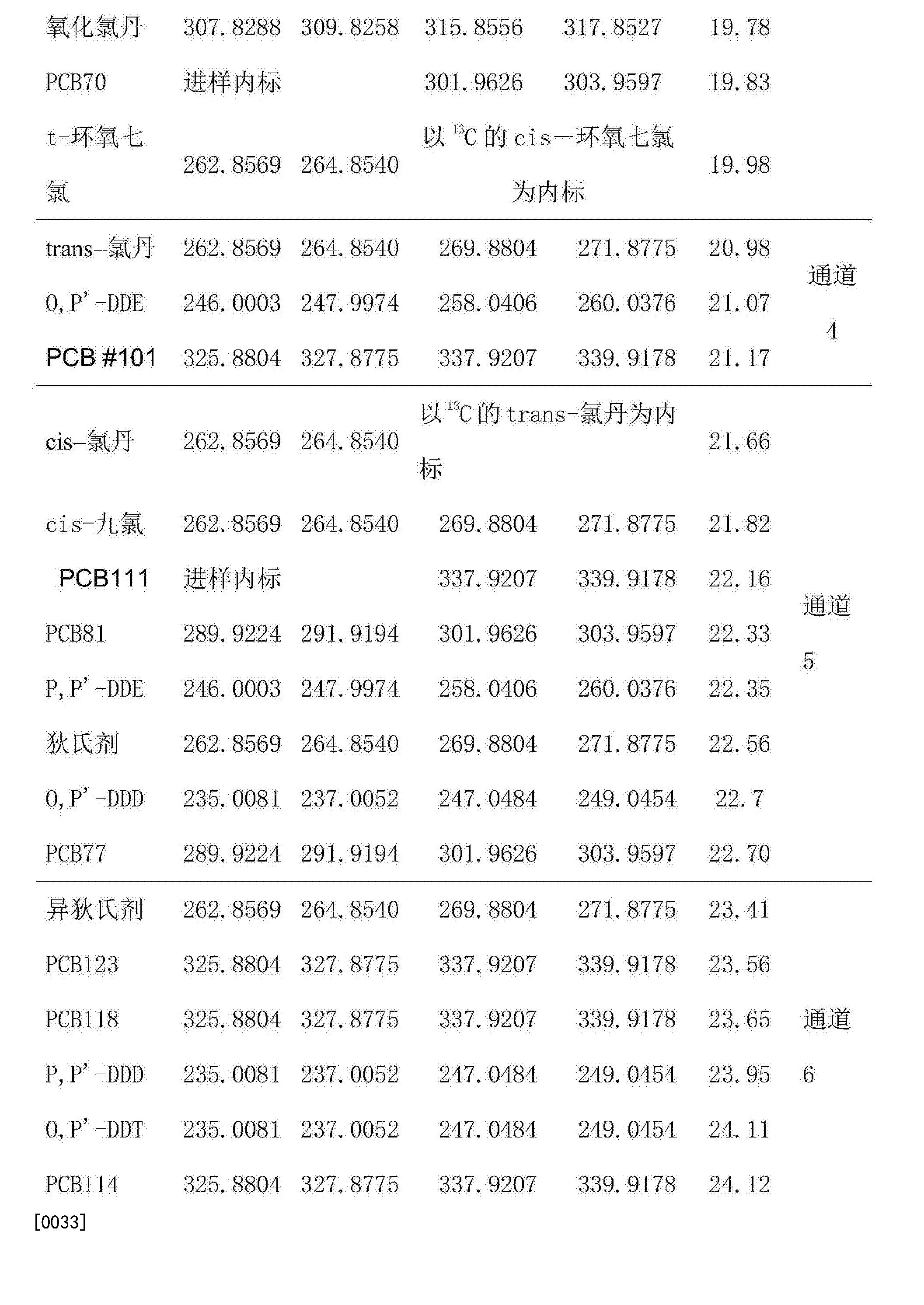 Figure CN105738494AD00091