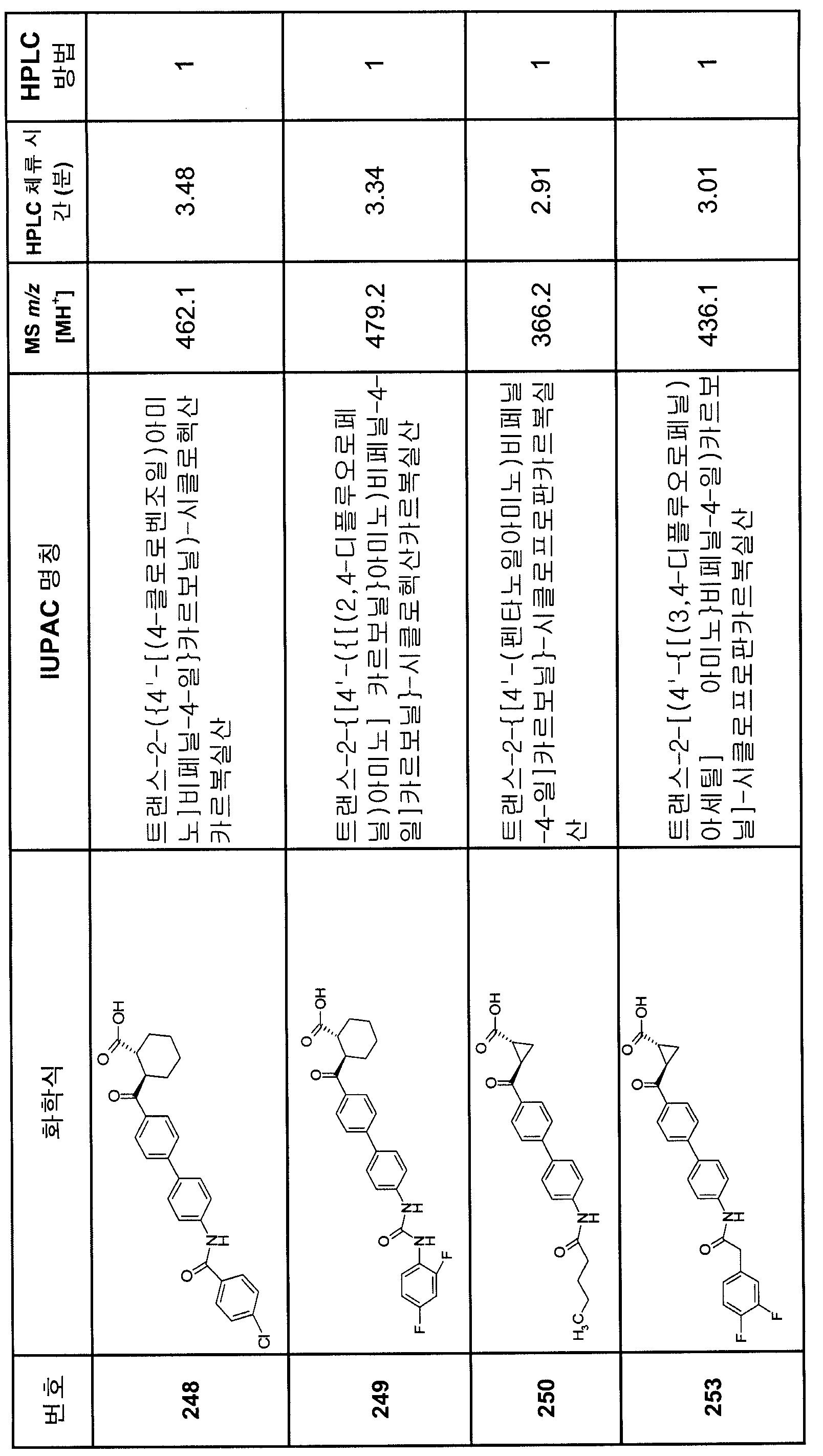 Figure 112007082249387-PCT00223