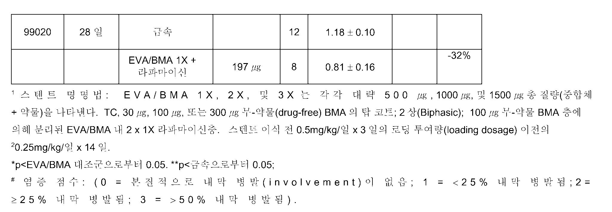 Figure 112010044365872-pat00005