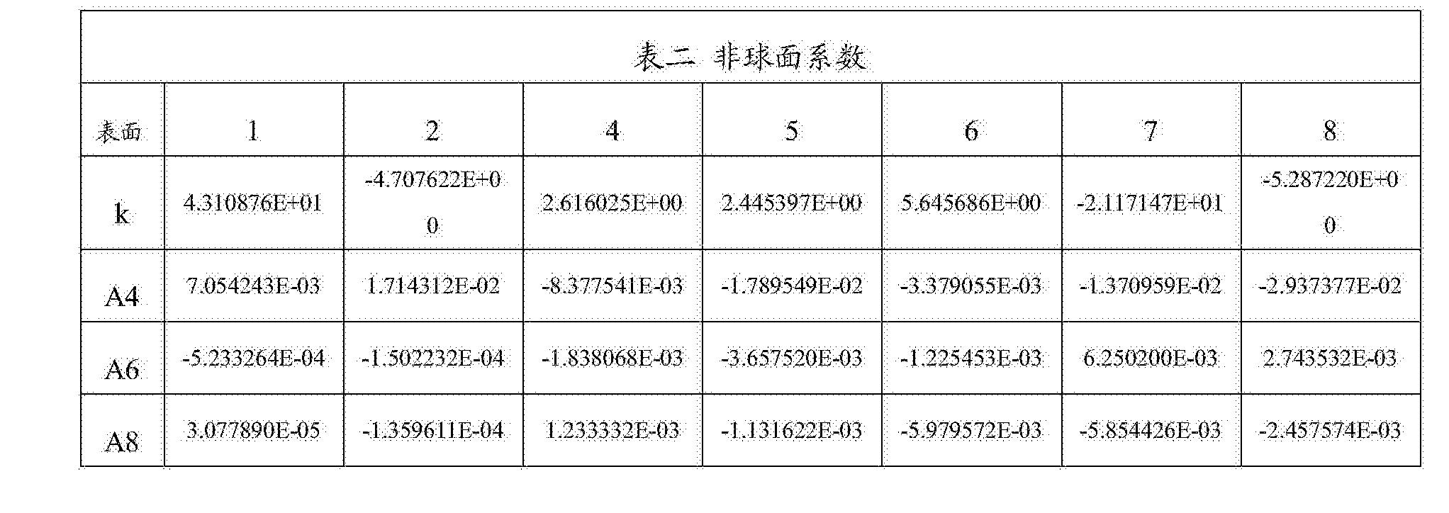 Figure CN108279482AD00252