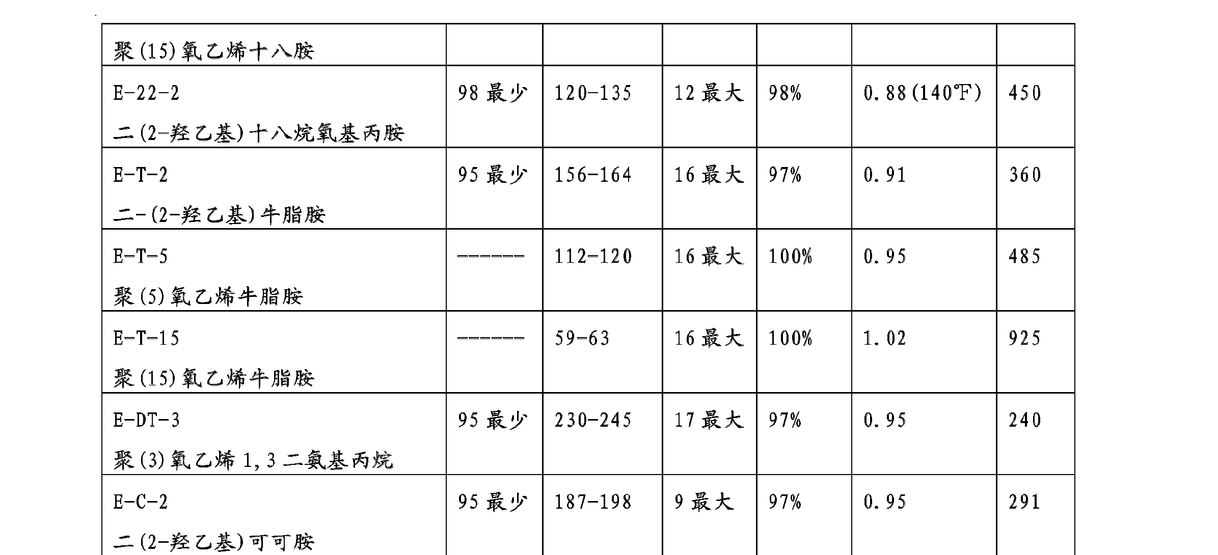 Figure CN102471408AD00221