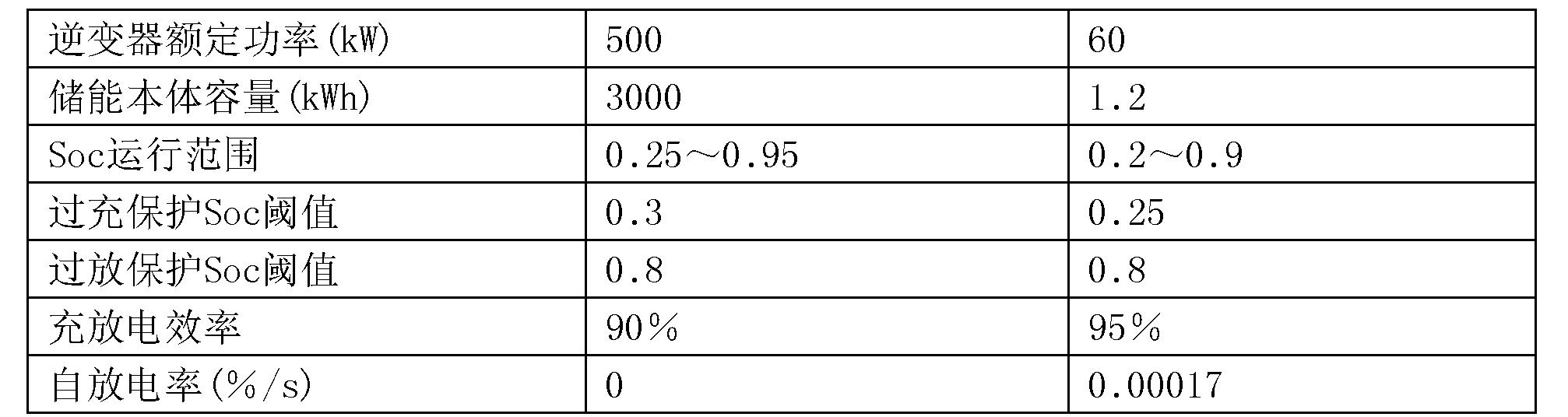 Figure CN108599276AD00081