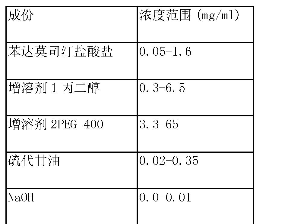 Figure CN104302291AC00031