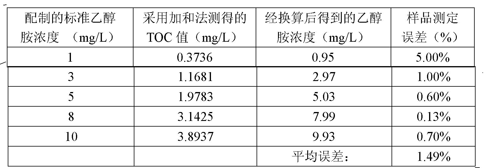 Figure CN103376302AD00051