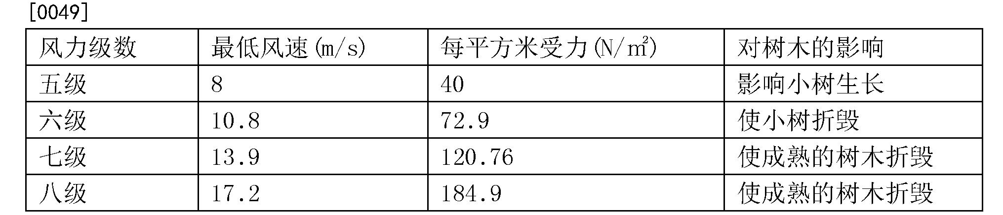 Figure CN107155799AD00061