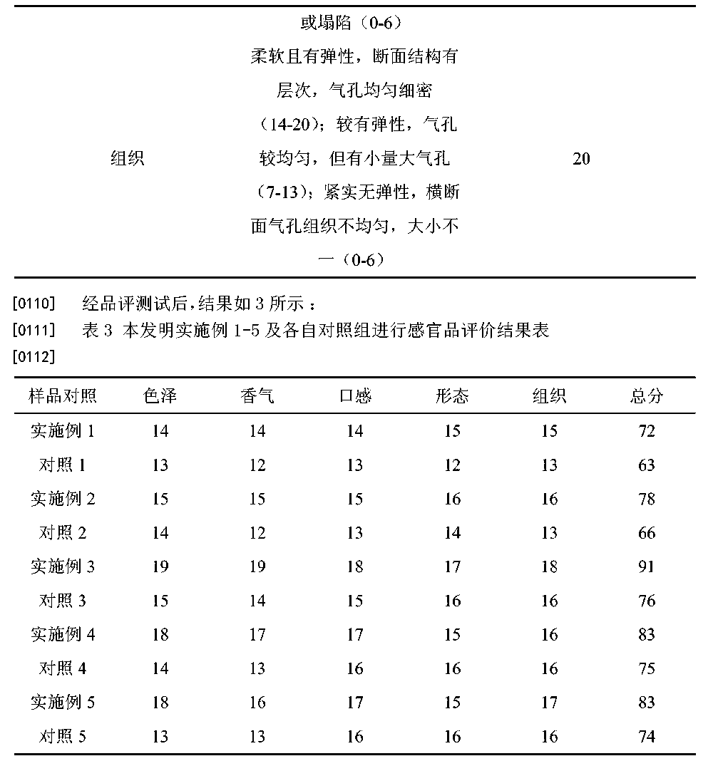 Figure CN104770452AD00121