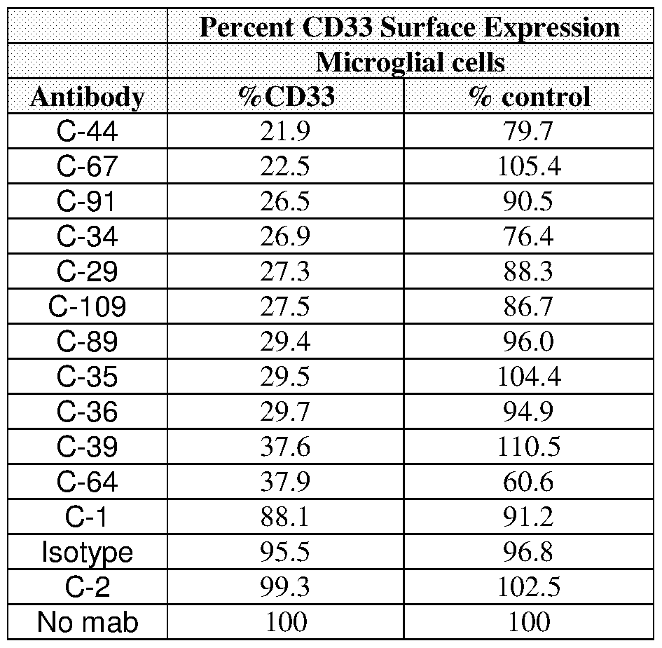 WO2016201389A2 - Anti-cd33 antibodies and methods of use
