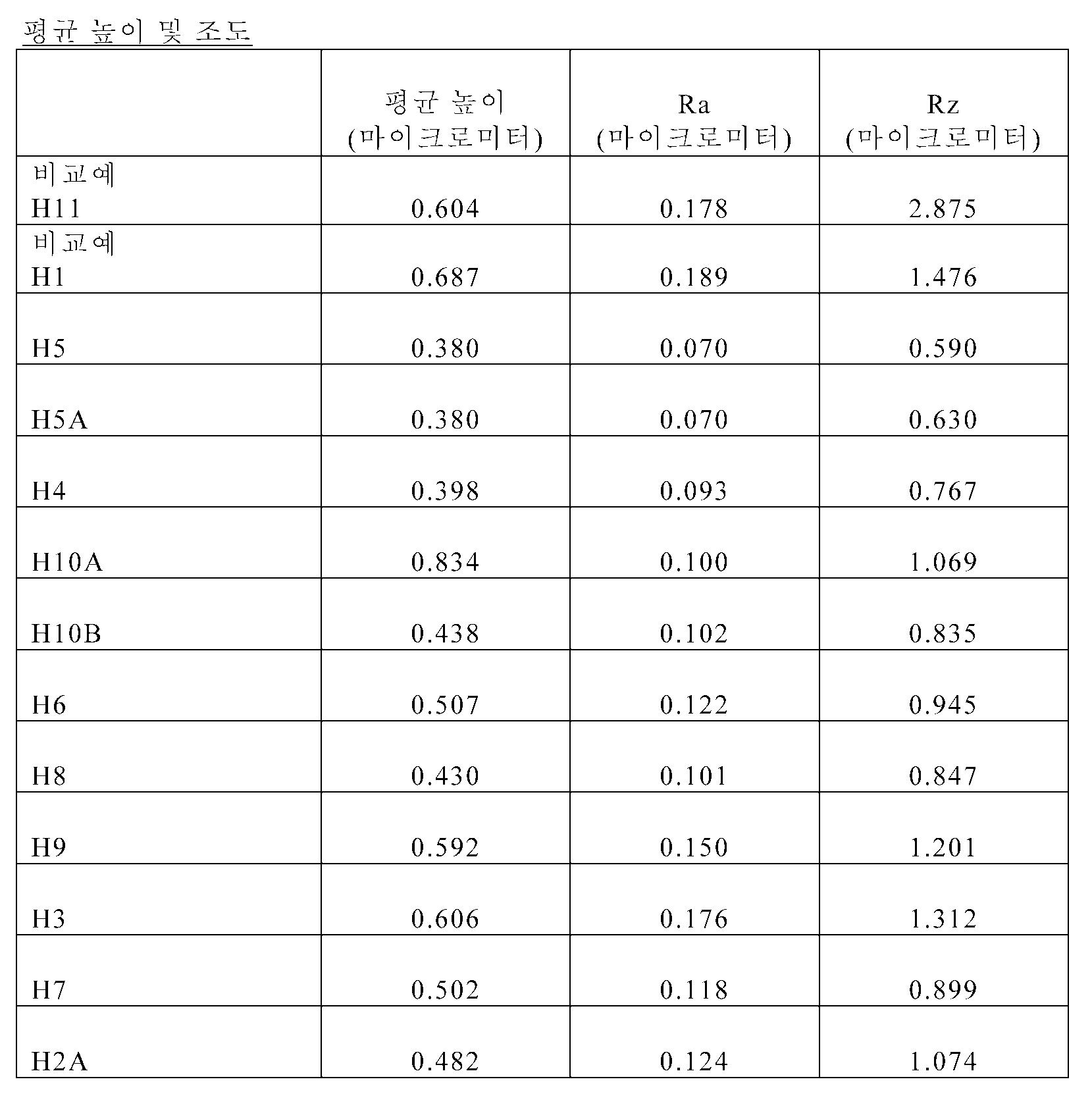 Figure 112011104921632-pct00005