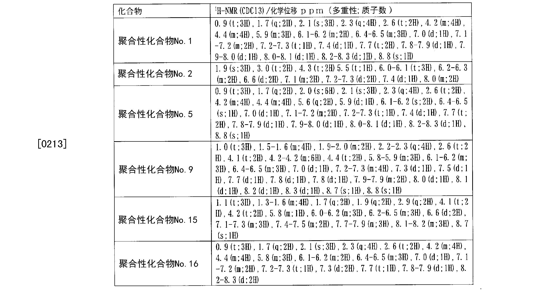 Figure CN102575167AD00321