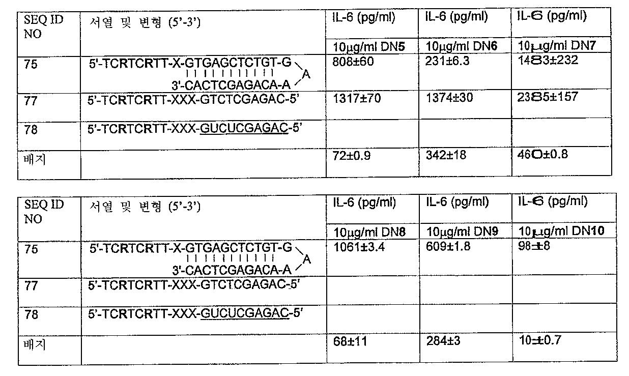 Figure 112005072530017-PCT00026