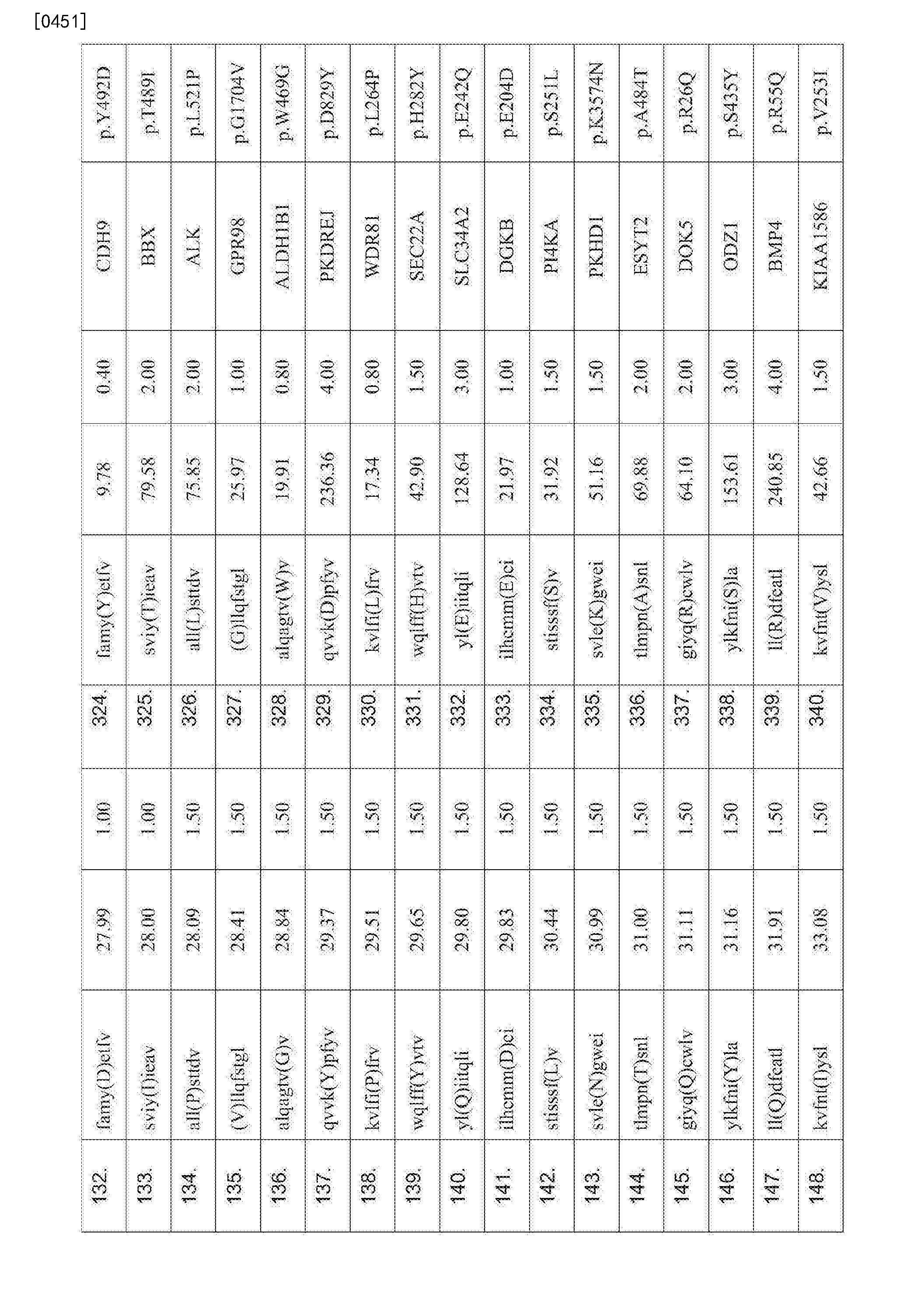 Figure CN107847572AD00781