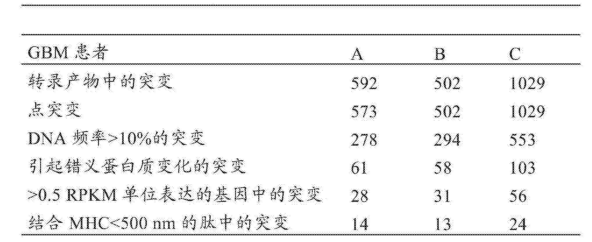 Figure CN107847572AD00821