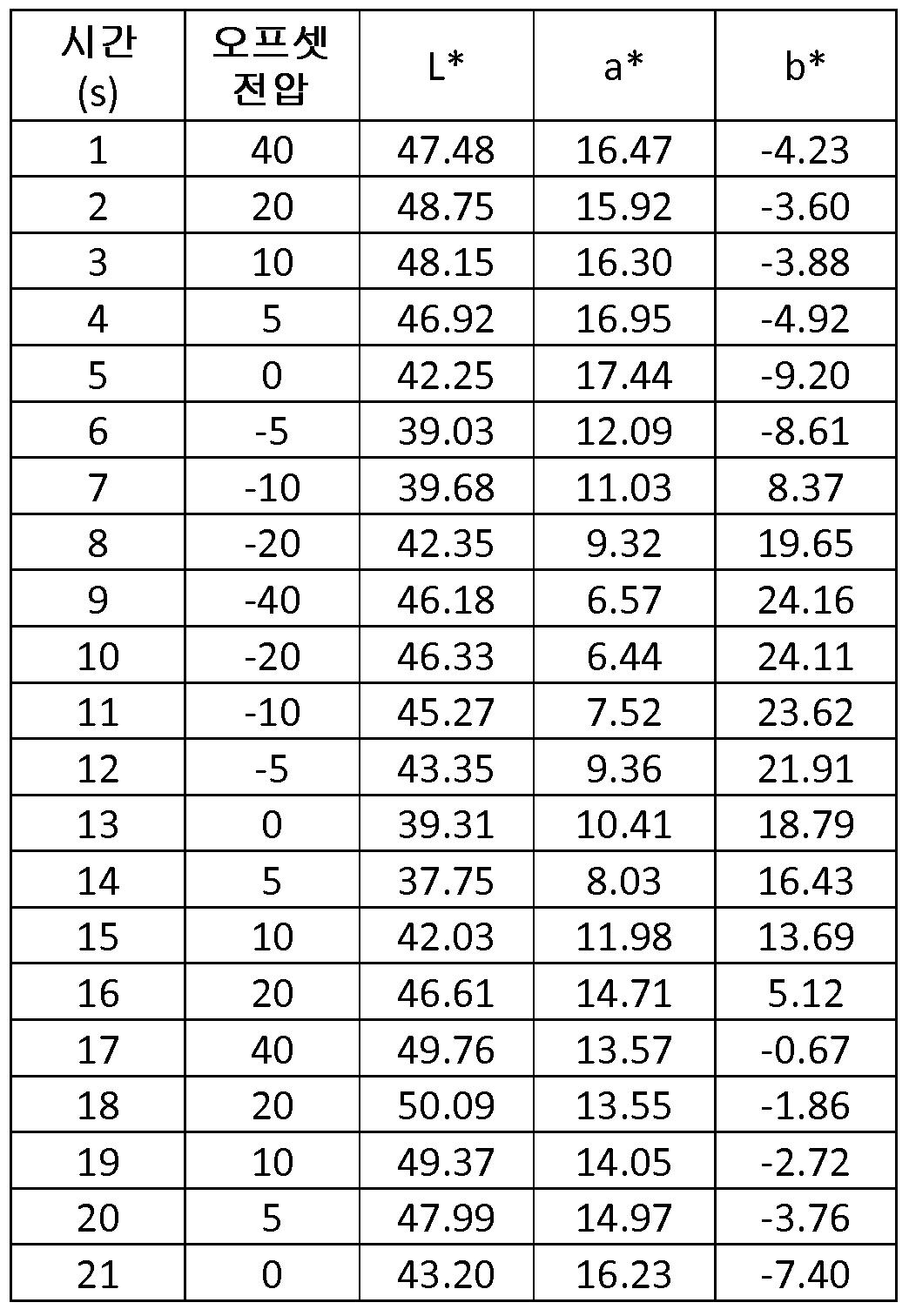 Figure 112012104408712-pct00013