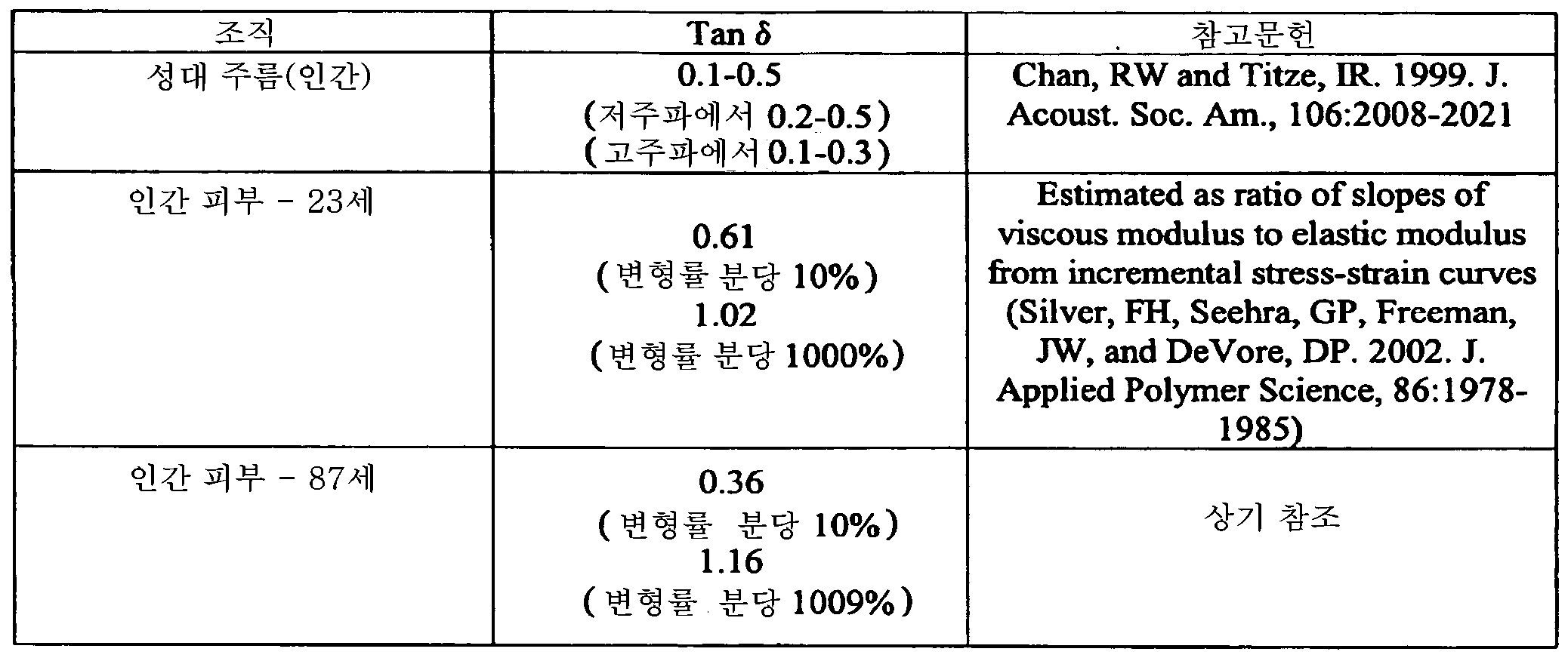 Figure 112014125807406-pat00003