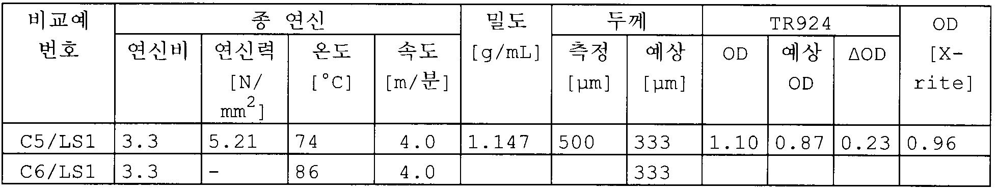 Figure 112009065455738-pct00019
