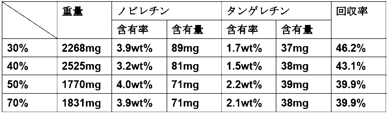 含む 食材 ノビレチン