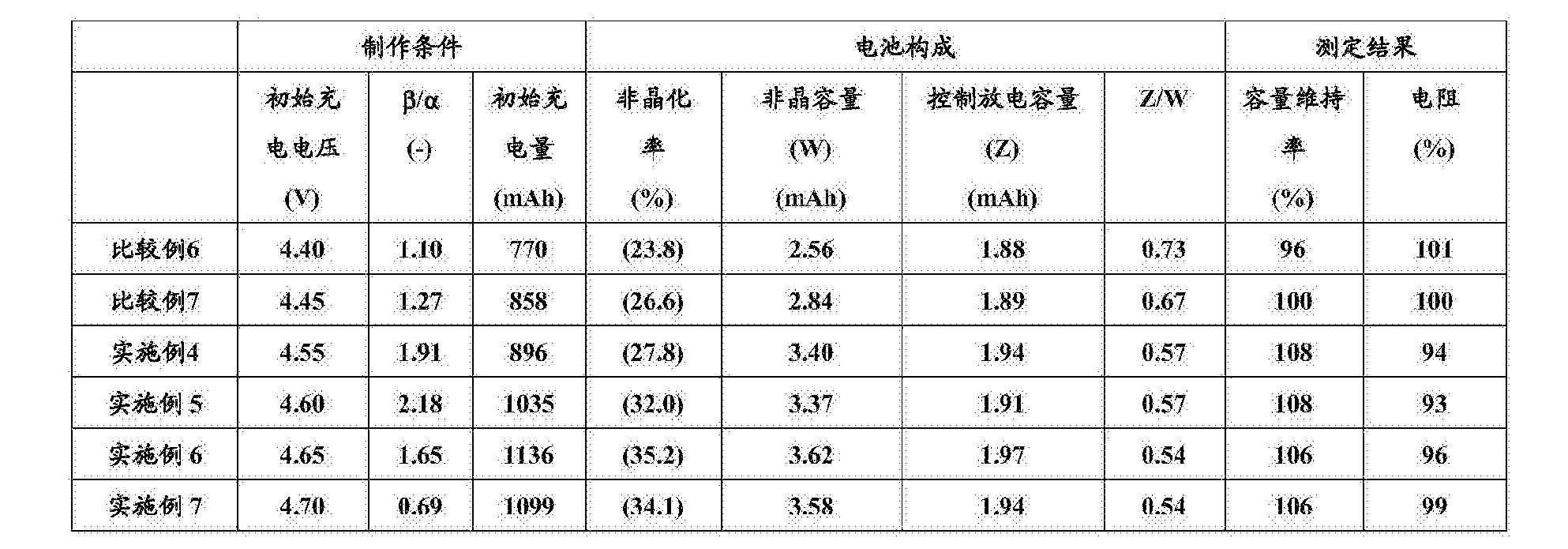 Figure CN106532158AD00131
