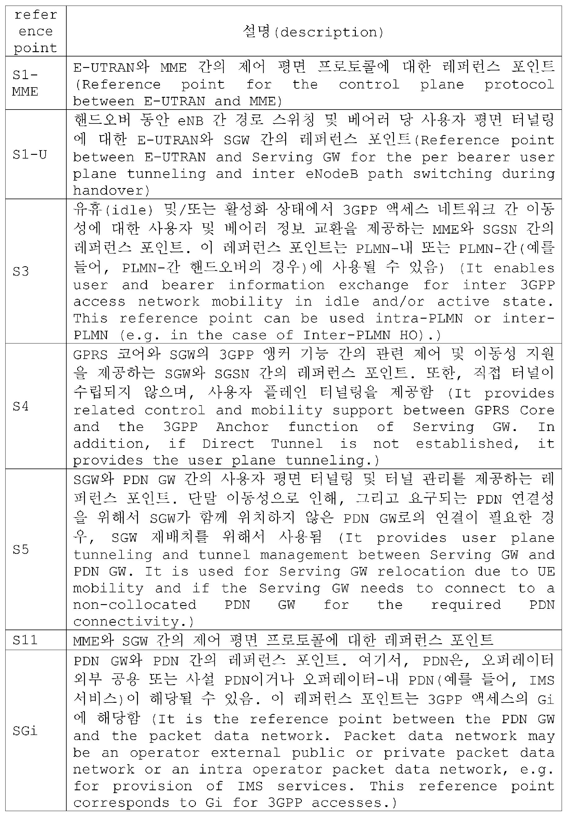 Figure PCTKR2017013019-appb-T000001