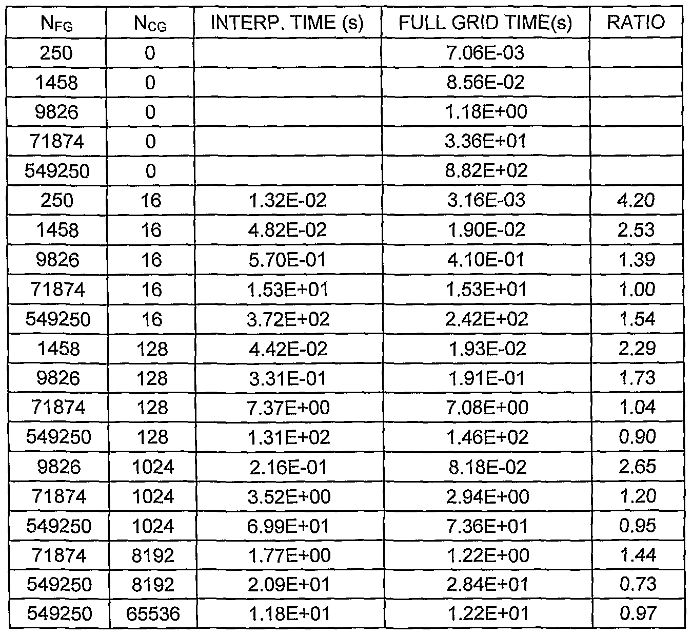 WO2005120195A2 - Reservoir simulation - Google Patents