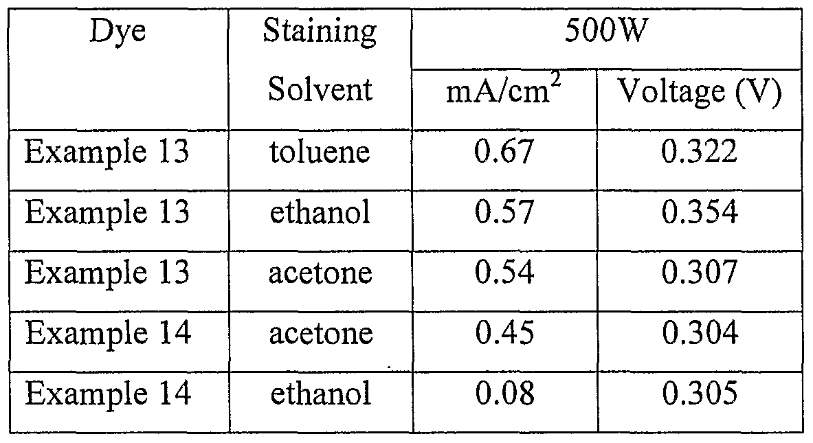 WO2007033409A1 - Photoelectric materials and photovoltaic