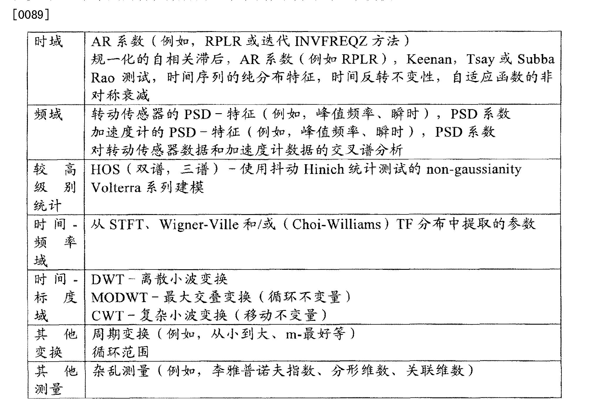 Figure CN102566751BD00151