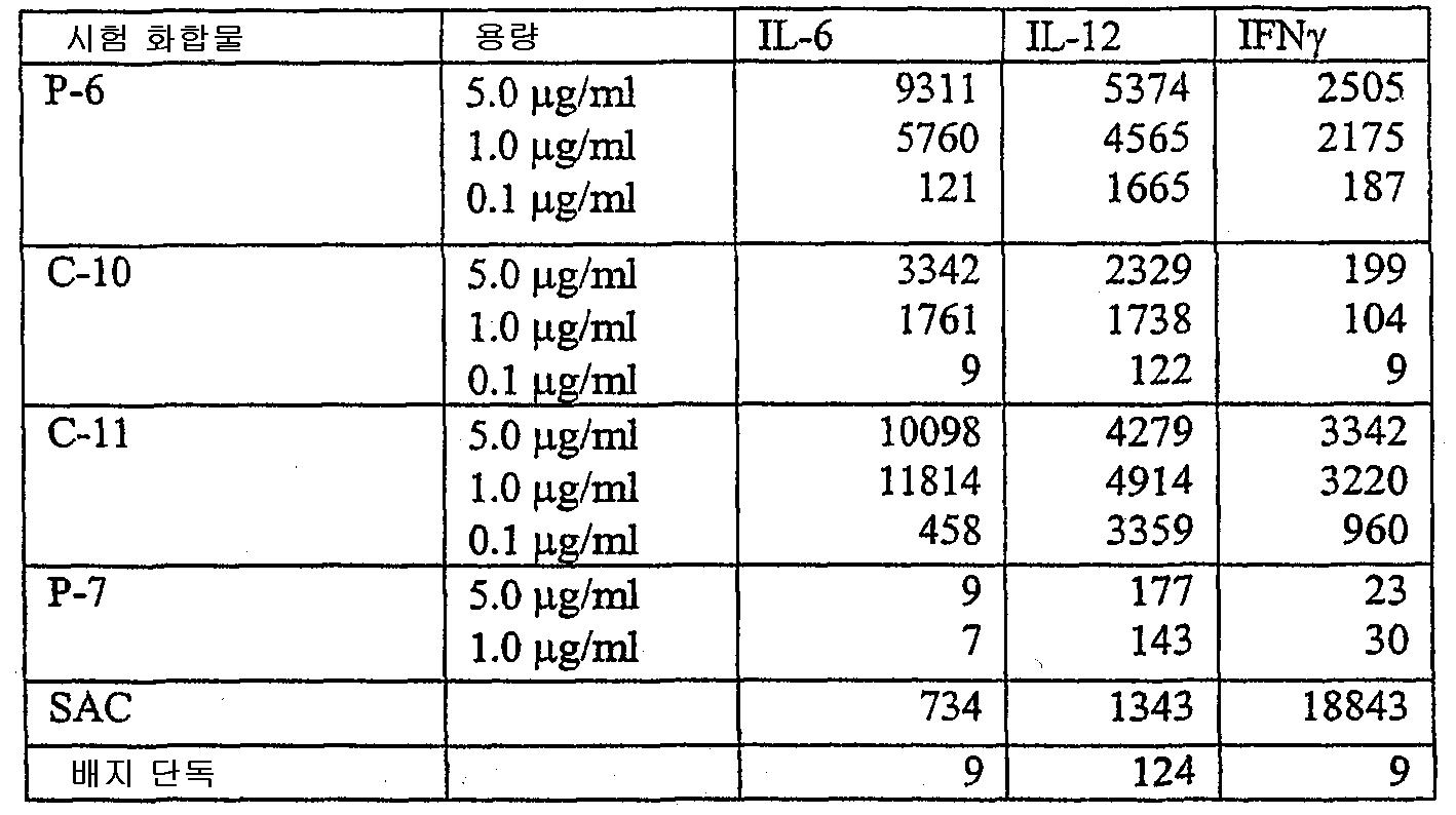 Figure 112003048979699-pct00061