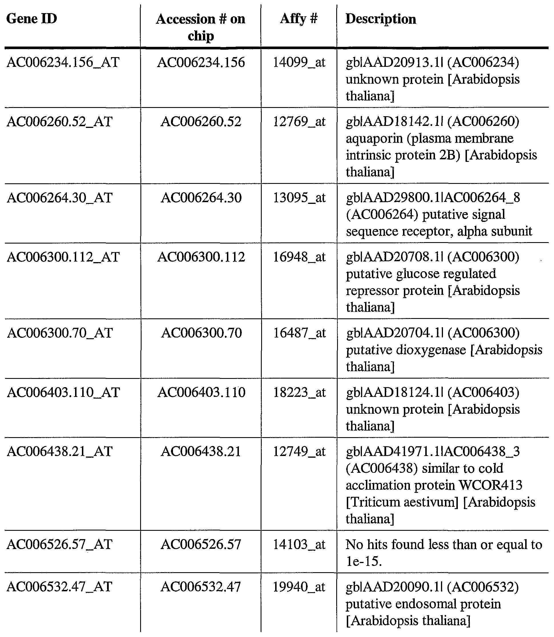 WO2001098480A2 - Promoters for regulation of plant gene expression