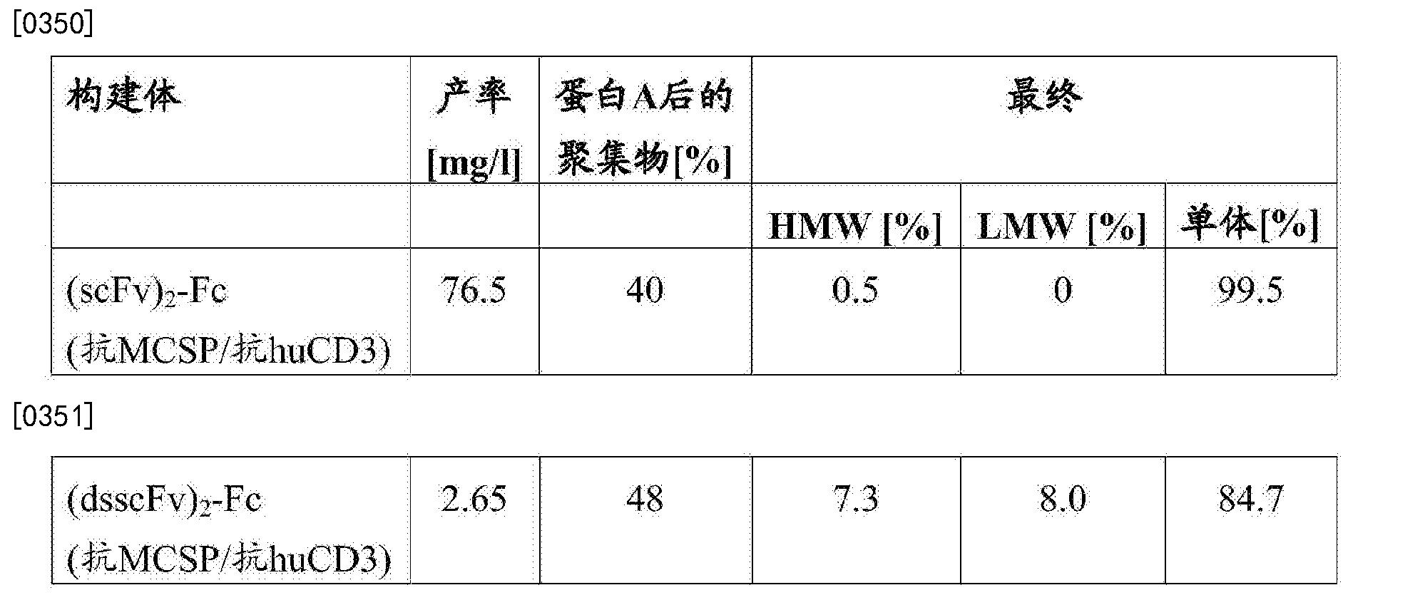 Figure CN103748114BD00602