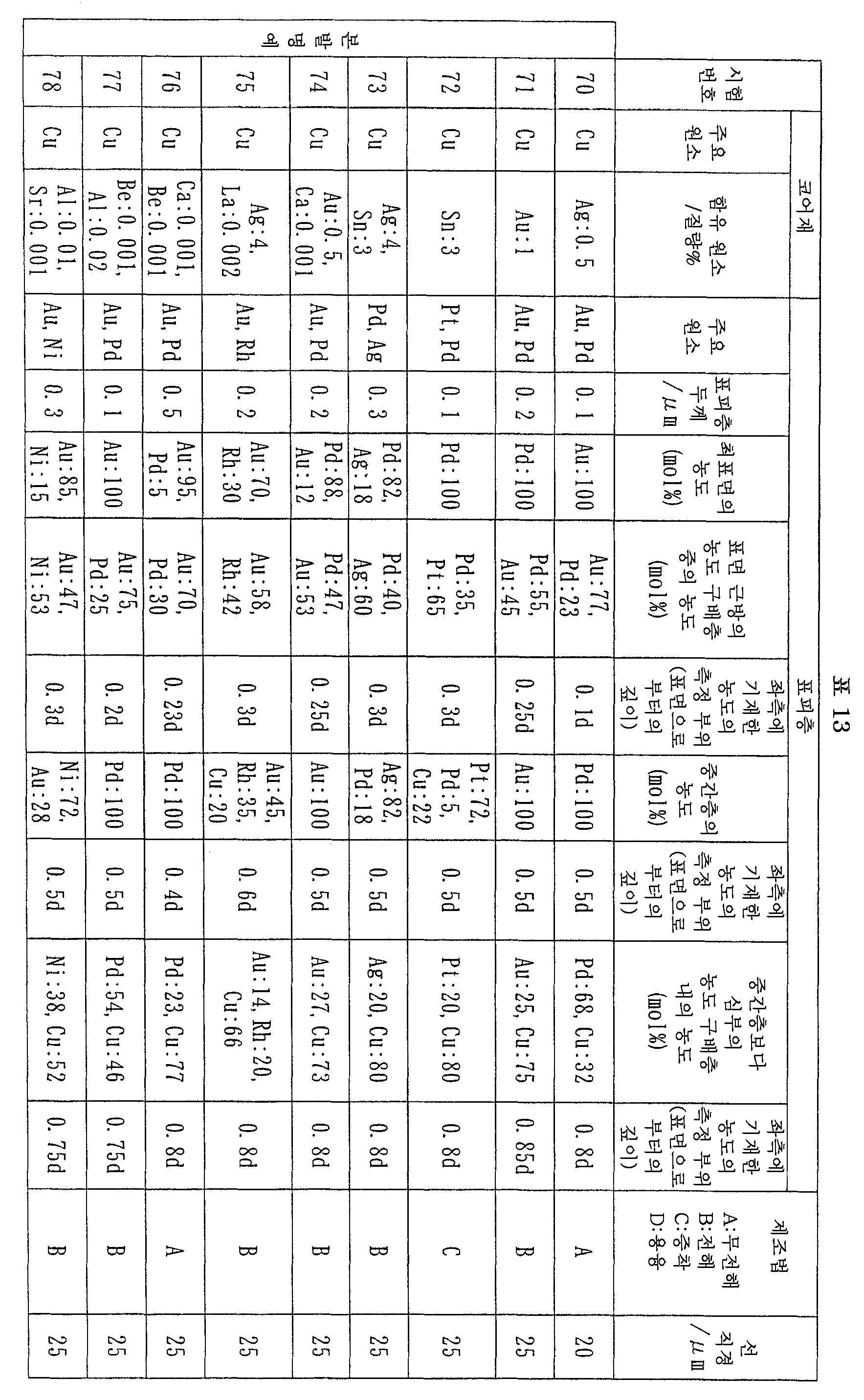 Figure 112007056594314-pct00013