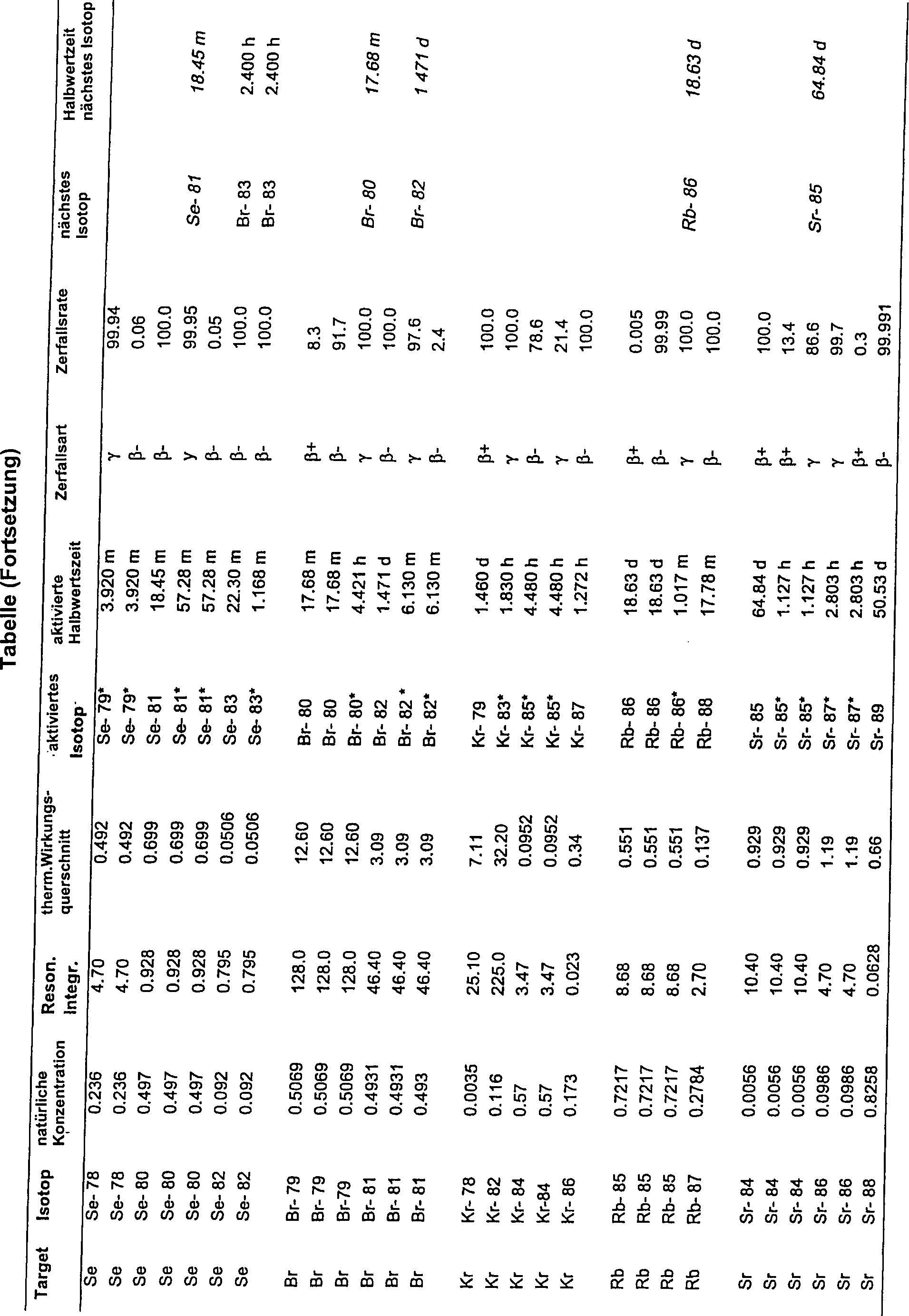 Karl Feldkonzept Geschwindigkeit Datierung von lyon