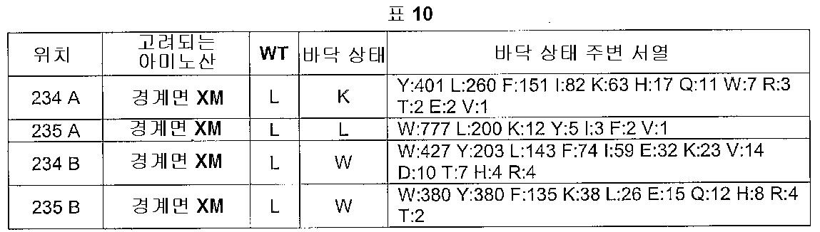 Figure 112005016313609-pct00010