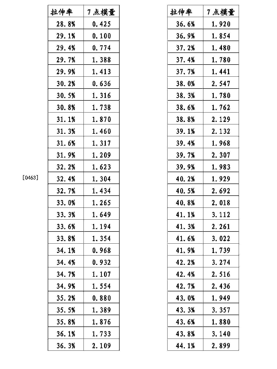 Figure CN104195865BD00501