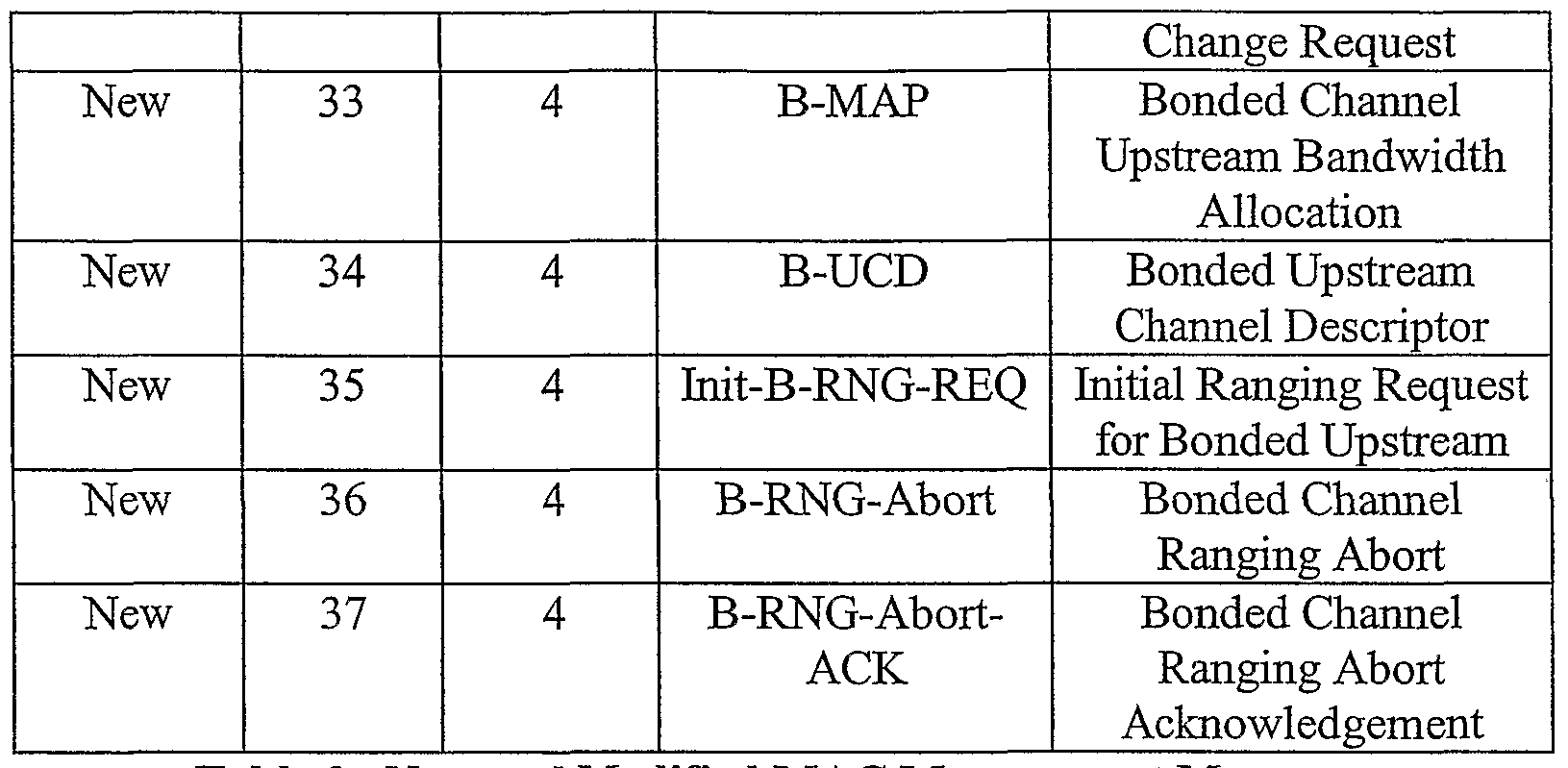 WO2006063307A2 - Upstream channel bonding in a cable