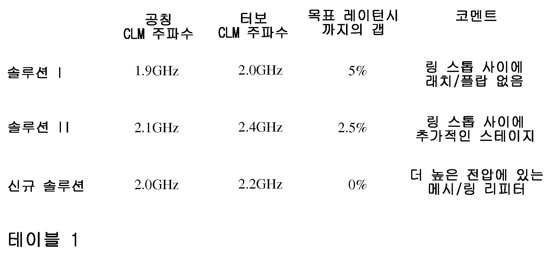 Figure 112016028297380-pct00001