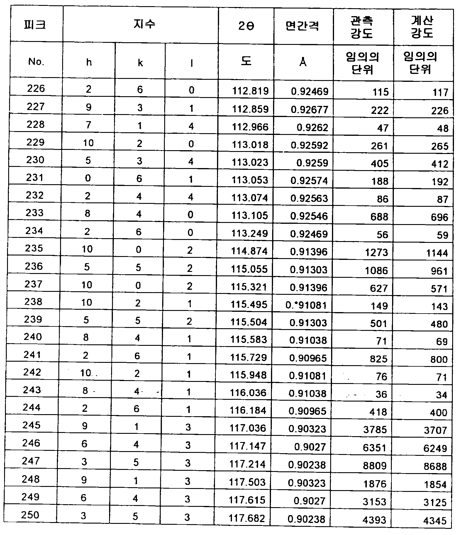 Figure 112012500366502-pct00060