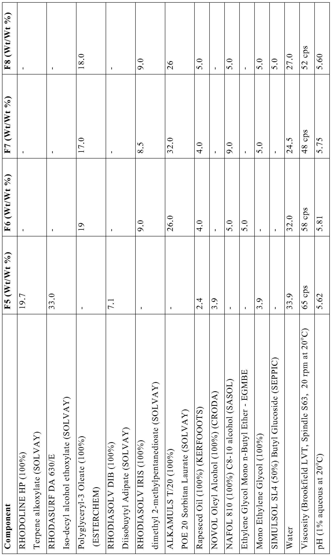 WO2013167736A2 - Foam control formulations - Google Patents