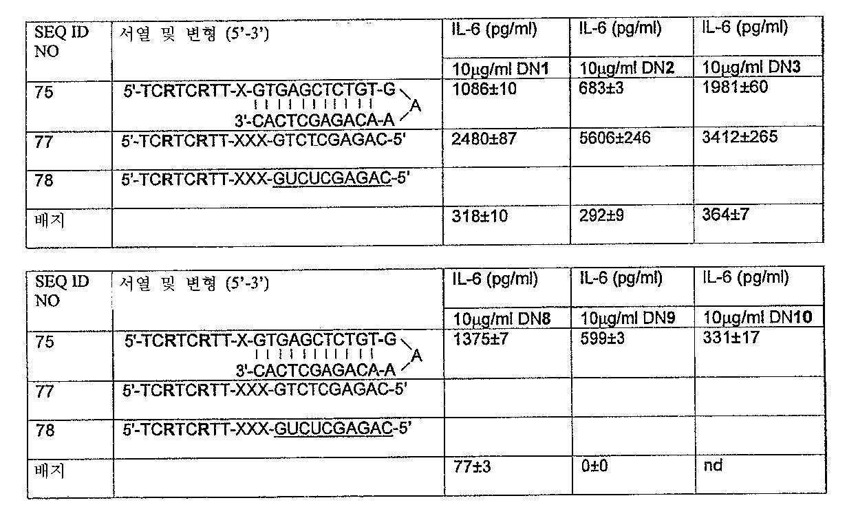Figure 112005072530017-PCT00023