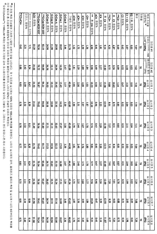 Figure 112006075133986-pct00004