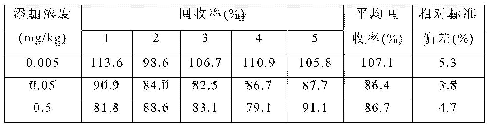 Figure CN104215730AD00081